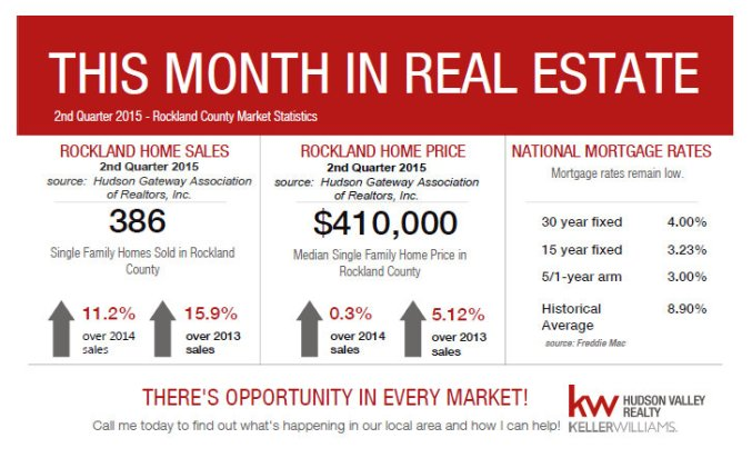 this_month_in_real_estate___rockland_cty___july_2015_1438267161237